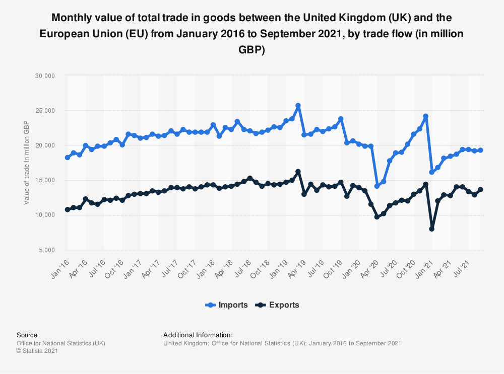 Statistic: Monthly value of total trade in goods between the United Kingdom (UK) and the European Union (EU) from January 2016 to January 2021, by trade flow (in million GBP) | Statista