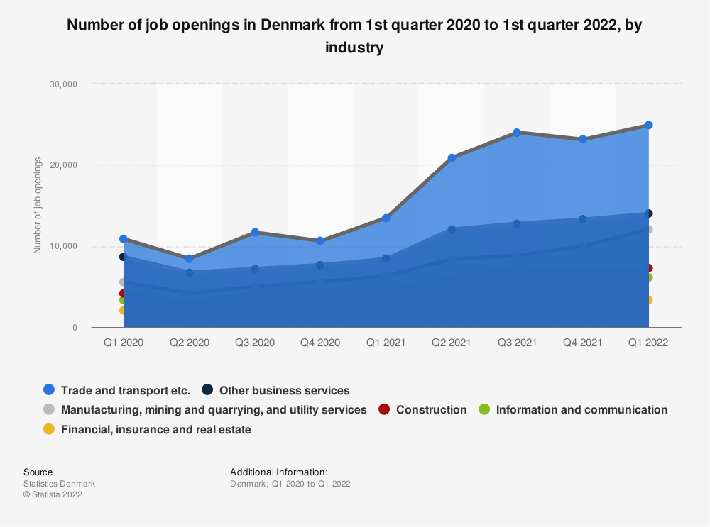 Statistic: Number of job openings in Denmark from 1st quarter 2020 to 4th quarter 2020, by industry | Statista