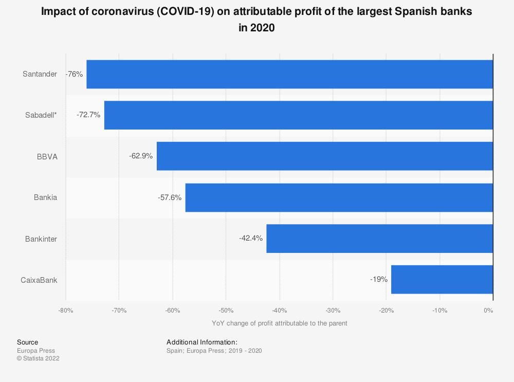 Statistic: Impact of Coronavirus (COVID-19) on attributable profit of the largest Spanish banks in 2020   Statista