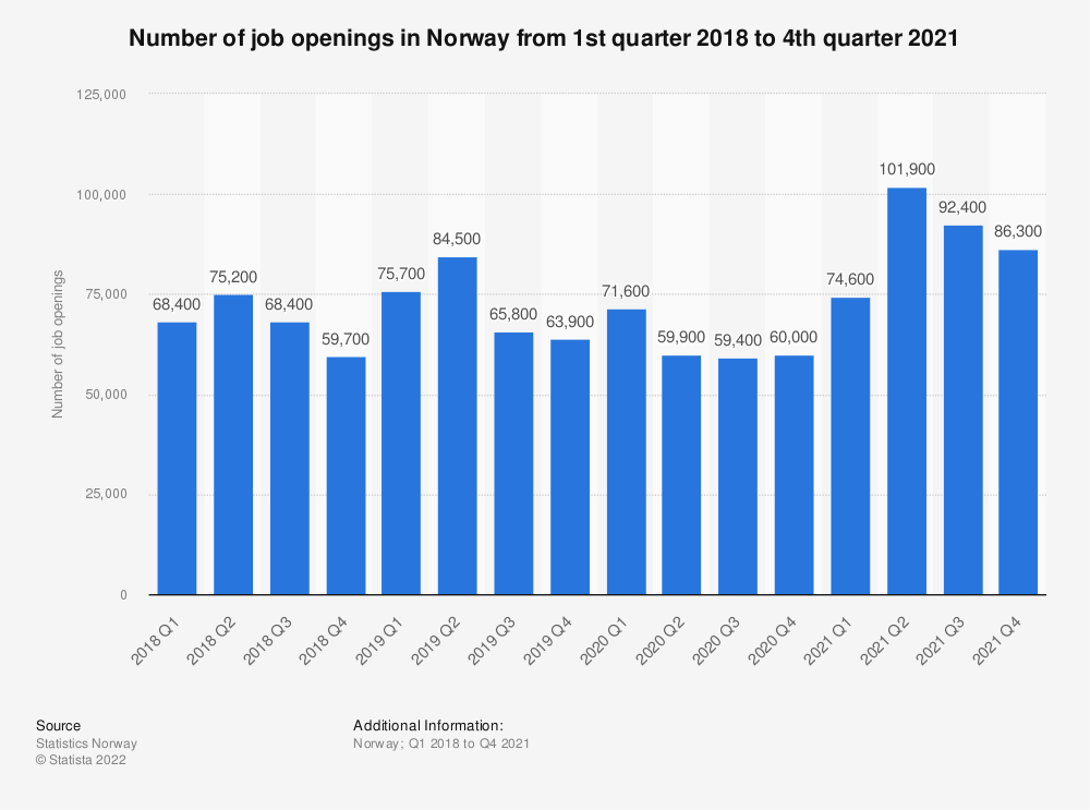 Statistic: Number of job openings in Norway from 1st quarter 2018 to 1st quarter 2021   Statista