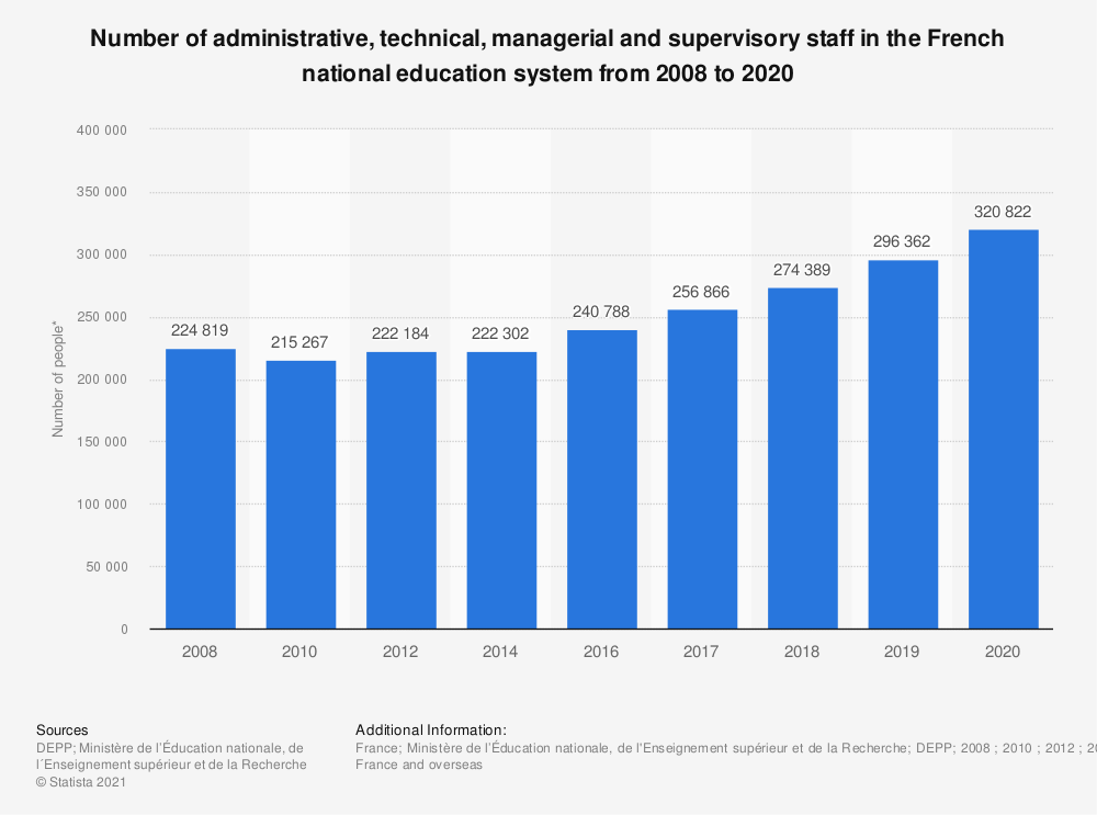 Statistic: Number of administrative, technical, managerial and supervisory staff in the French national education system from 2008 to 2019   Statista