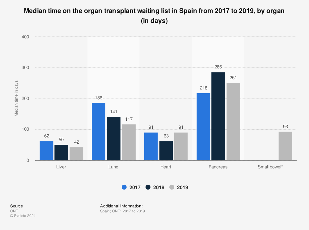 Statistic: Median time on the organ transplant waiting list in Spain from 2017 to 2019, by organ (in days)   Statista