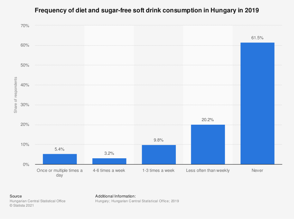 Statistic: Frequency of diet and sugar-free soft drink consumption in Hungary in 2019 | Statista