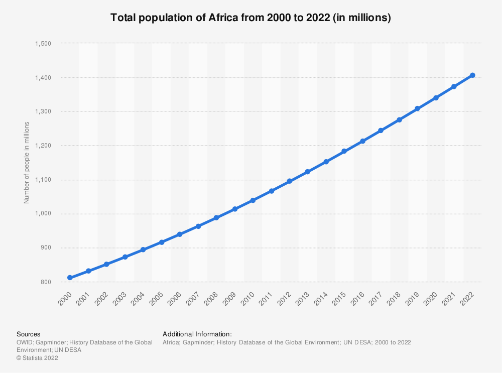 Statistic: Total population of Africa from 2000 to 2021 (in millions) | Statista