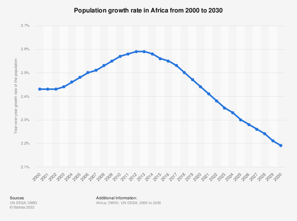 Statistic: Population growth rate in Africa from 2000 to 2020   Statista
