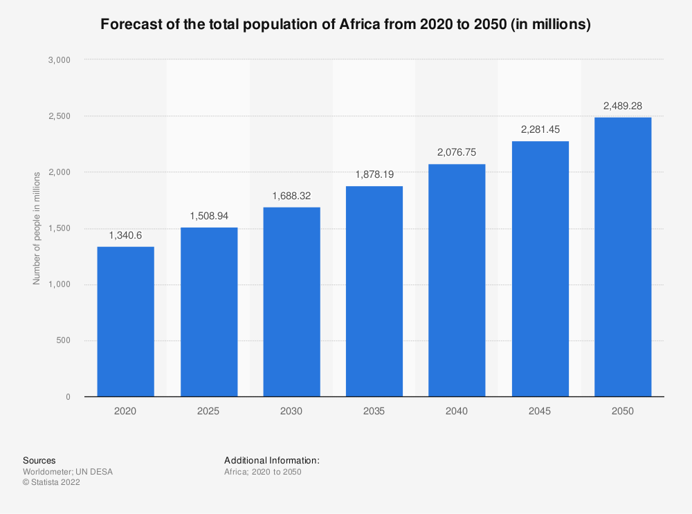 Statistic: Forecast of the total population of Africa from 2020 to 2050 (in millions) | Statista