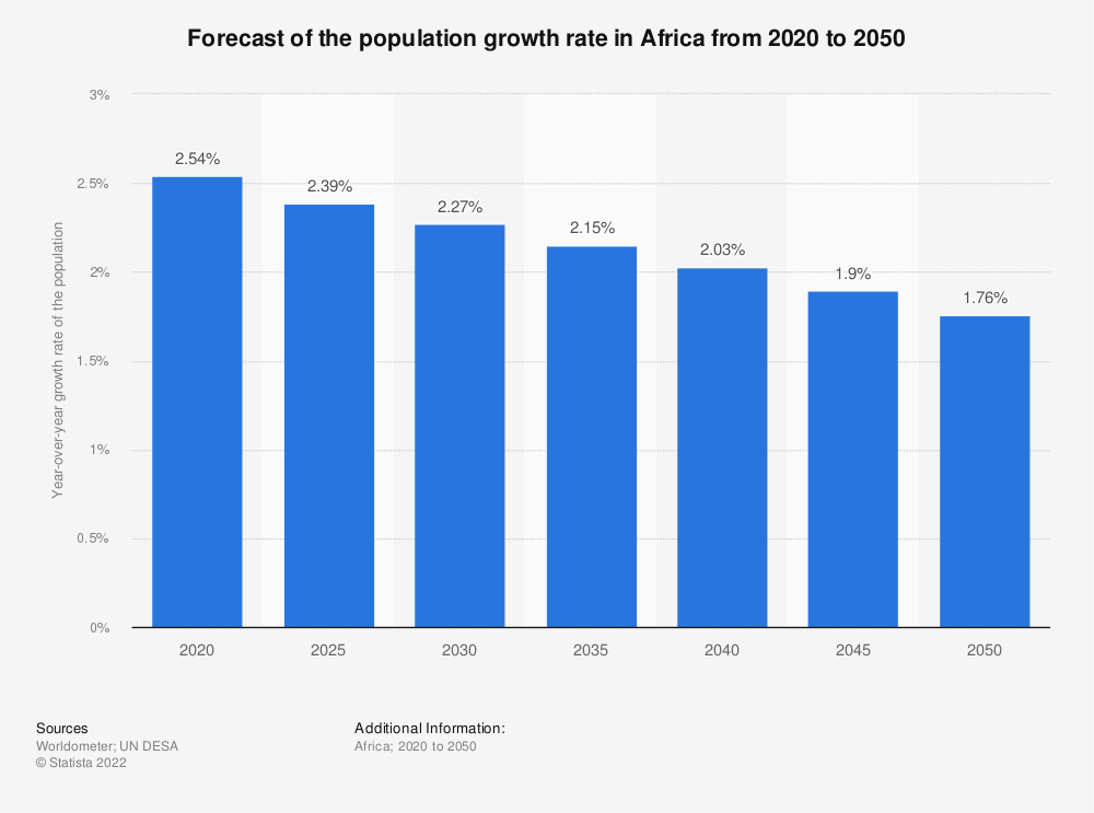 Statistic: Forecast of the population growth rate in Africa from 2020 to 2050 | Statista