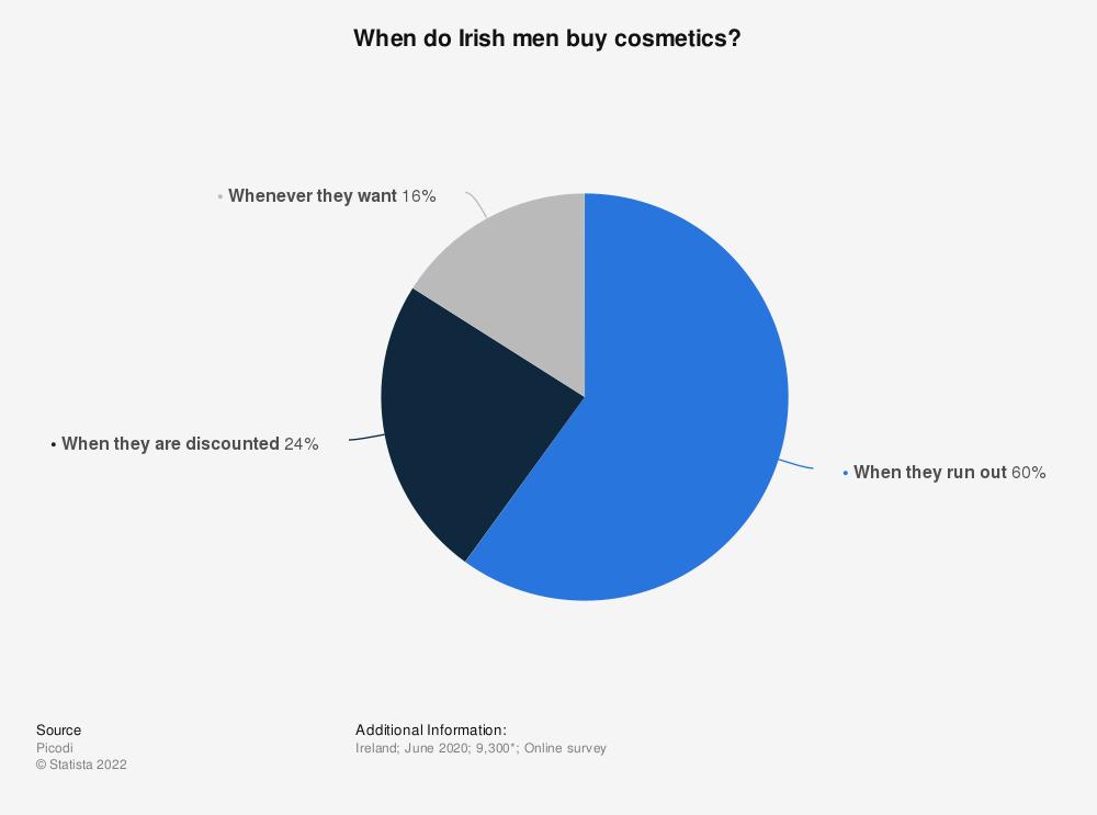 Statistic: When do Irish men buy cosmetics? | Statista