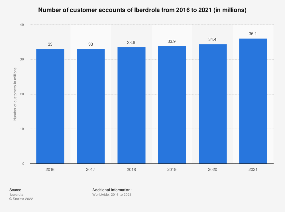 Statistic: Number of customer accounts of Iberdrola from 2016 to 2020* (in millions)   Statista