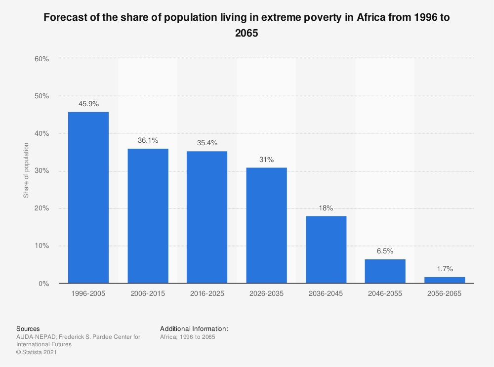 Statistic: Forecast of the share of population living in extreme poverty in Africa from 1996 to 2065 | Statista