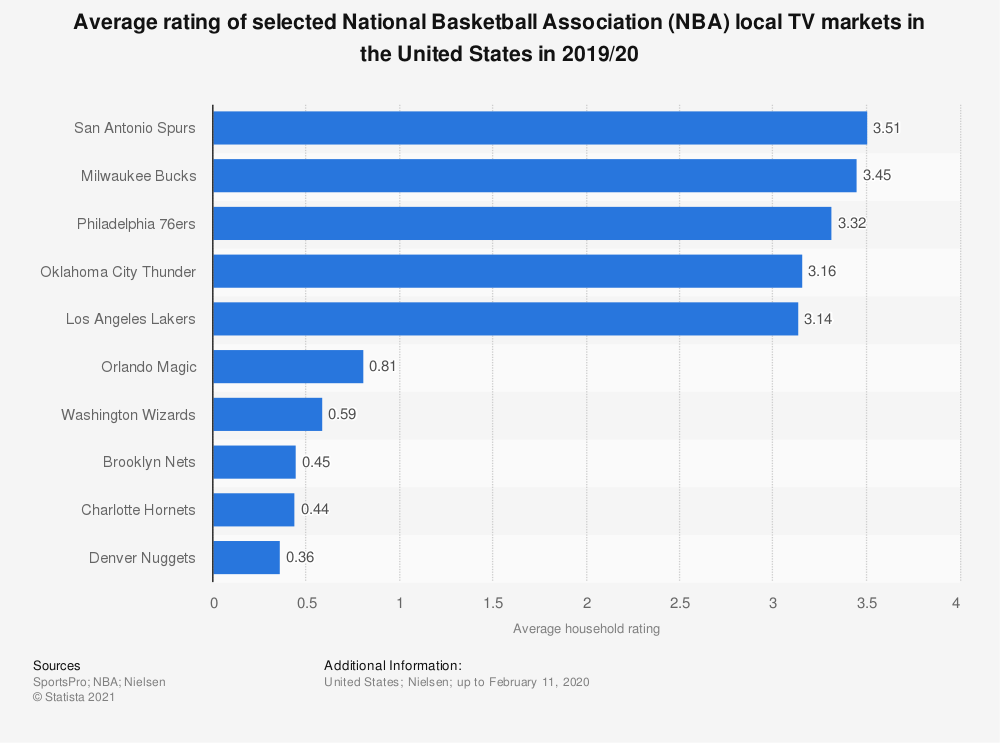 Statistic: Average rating of selected National Basketball Association (NBA) local TV markets in the United States in 2019/20   Statista