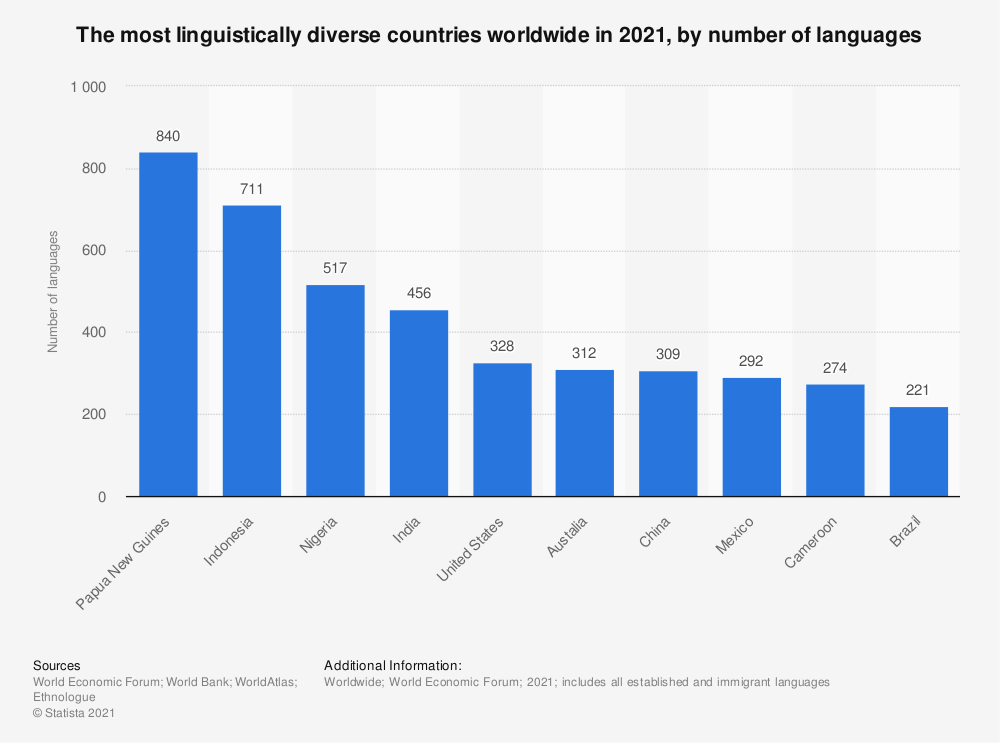 Statistic: The most linguistically diverse countries worldwide in 2021, by number of languages   Statista