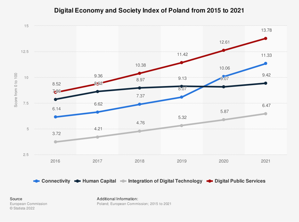 Statistic: Digital Economy and Society Index of Poland from 2015 to 2020 | Statista