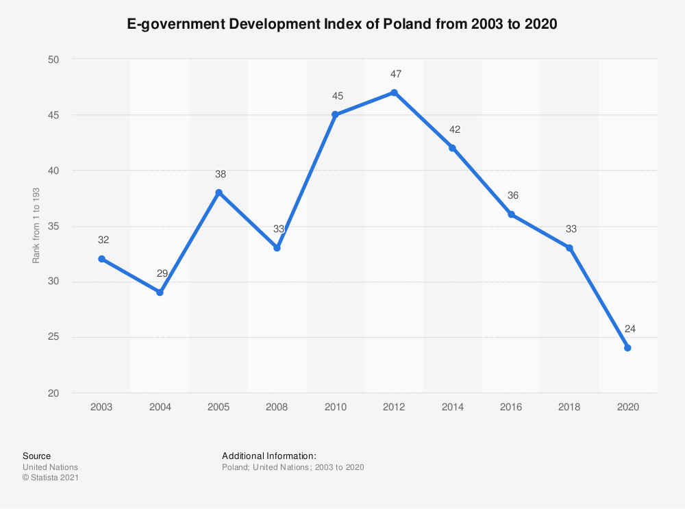 Statistic: E-government Development Index of Poland from 2003 to 2020   Statista