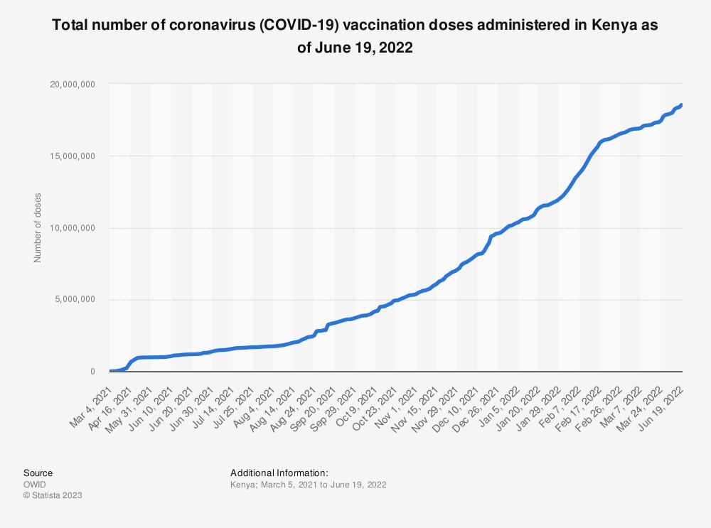 Statistic: Total number of coronavirus (COVID-19) vaccination doses administered in Kenya as of June 16, 2021 | Statista