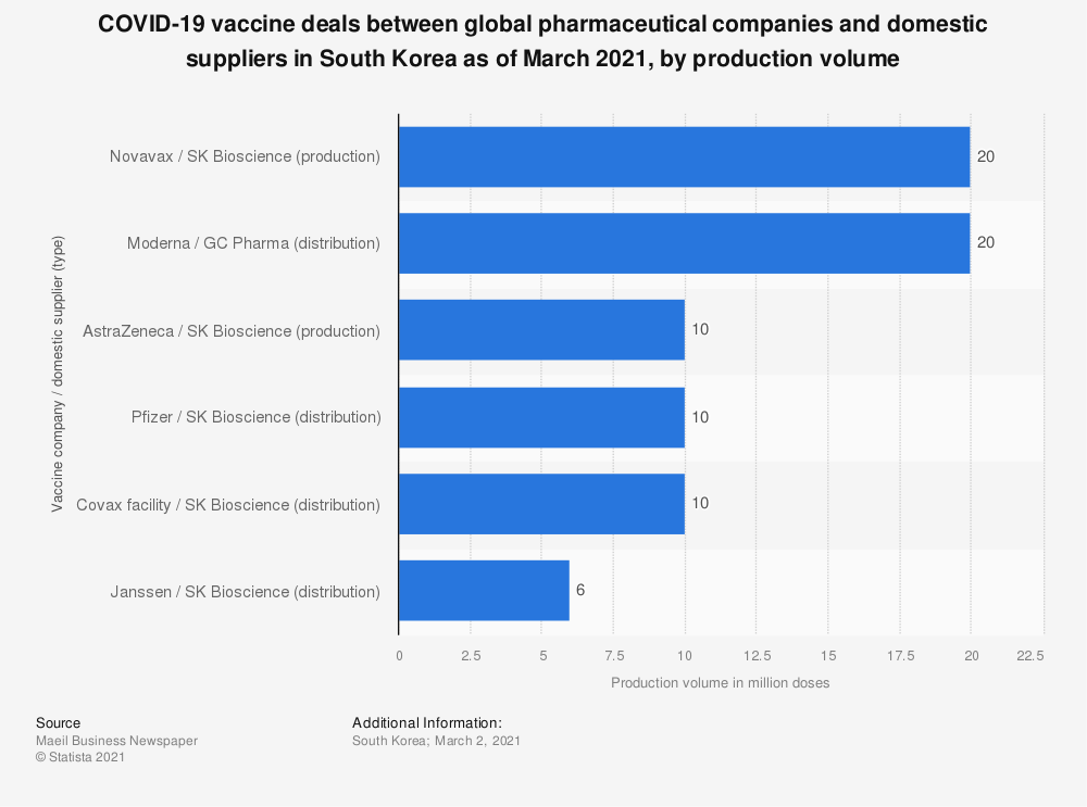 Statistic: COVID-19 vaccine deals between global pharmaceutical companies and domestic suppliers in South Korea as of March 2021, by production volume | Statista