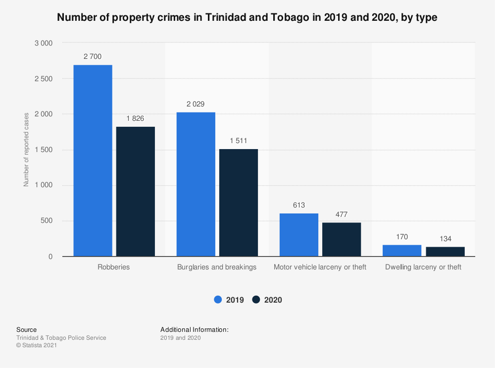 Statistic: Number of property crimes in Trinidad and Tobago in 2019 and 2020, by type | Statista