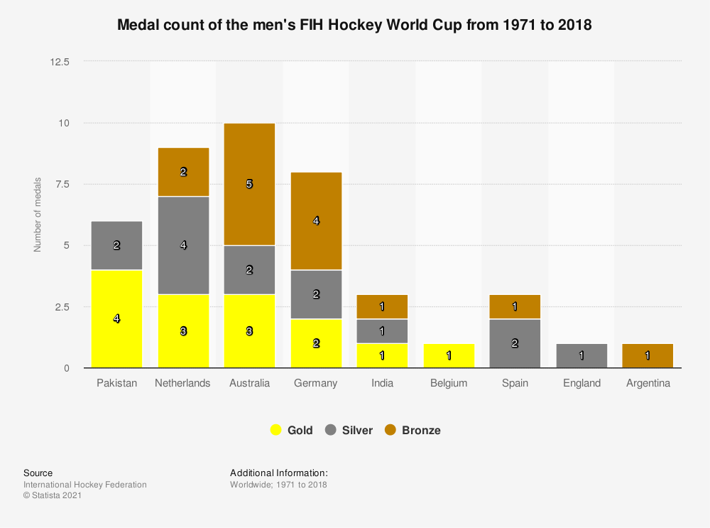Statistic: Medal count of the men's FIH Hockey World Cup from 1971 to 2018   Statista