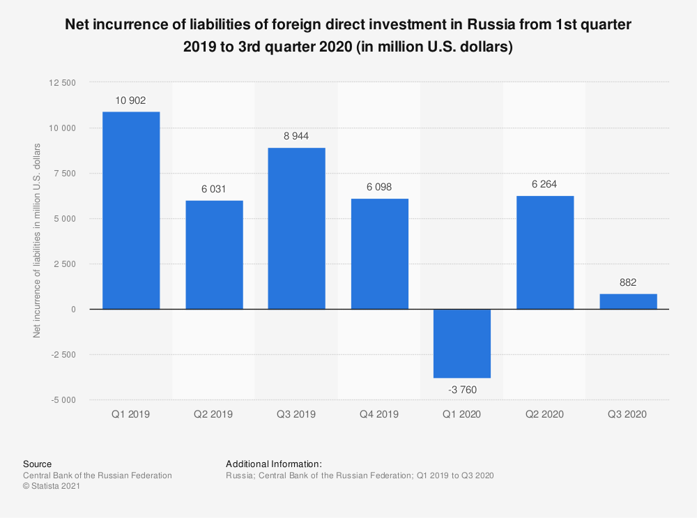 Statistic: Net incurrence of liabilities of foreign direct investment in Russia from 1st quarter 2019 to 3rd quarter 2020 (in million U.S. dollars) | Statista