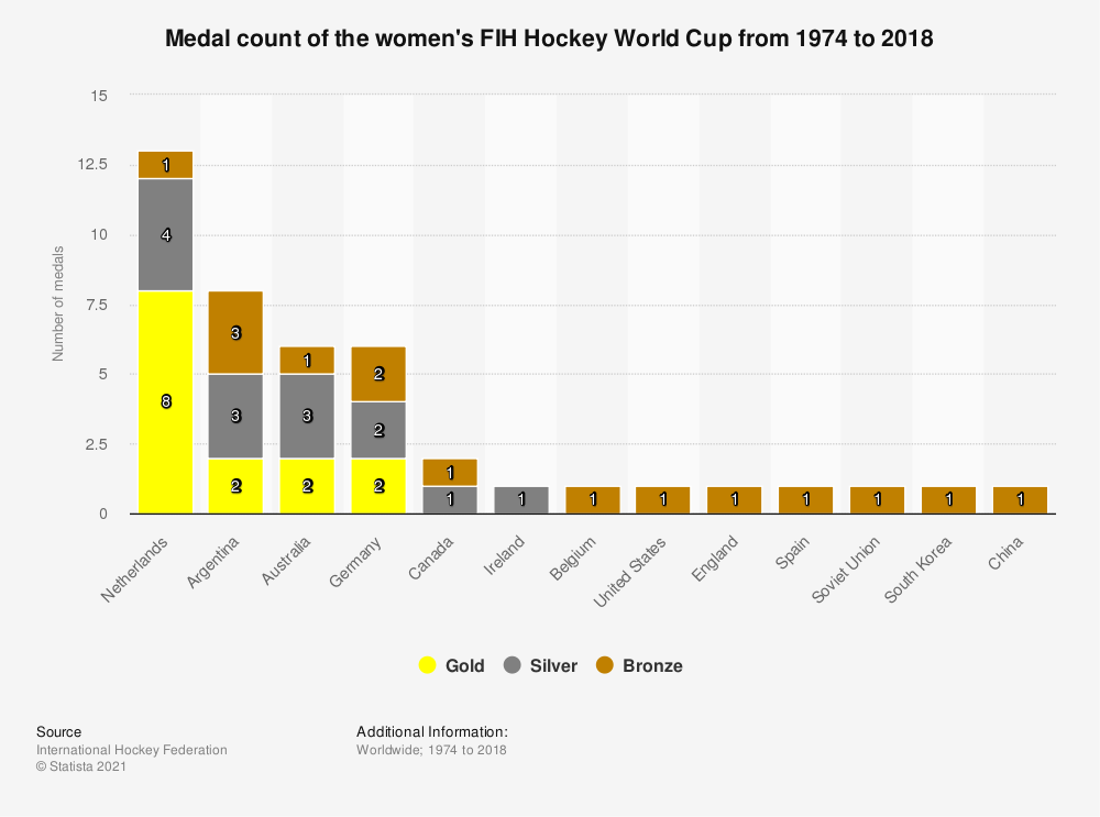 Statistic: Medal count of the women's FIH Hockey World Cup from 1974 to 2018 | Statista
