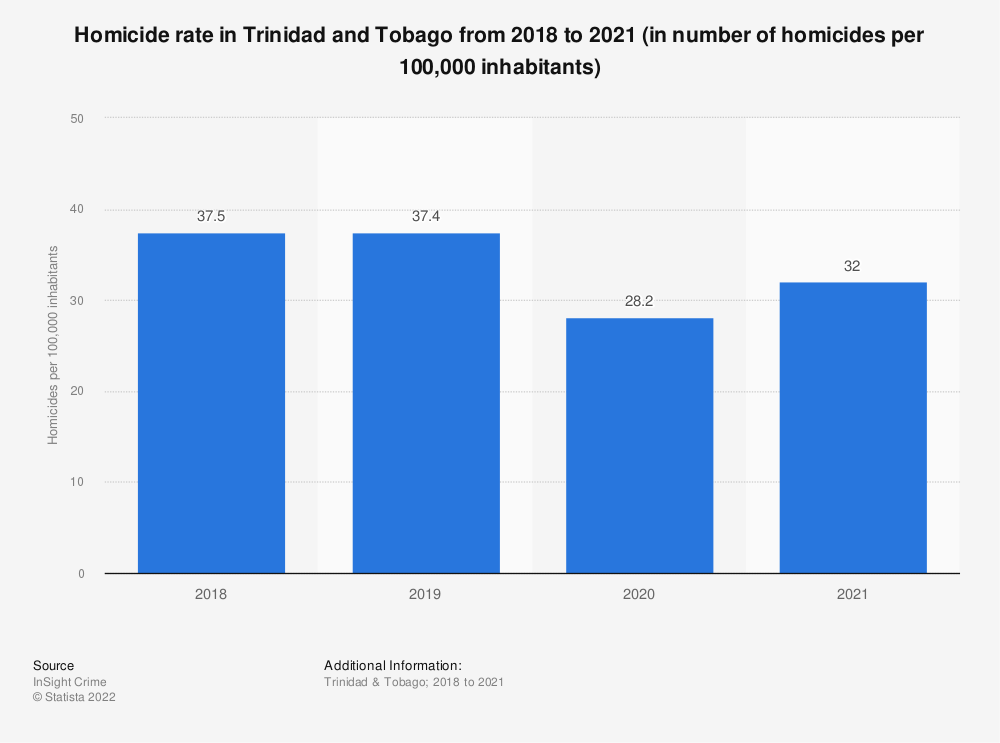 Statistic: Homicide rate in Trinidad and Tobago from 2018 to 2020 (in number of homicides per 100,000 inhabitants) | Statista