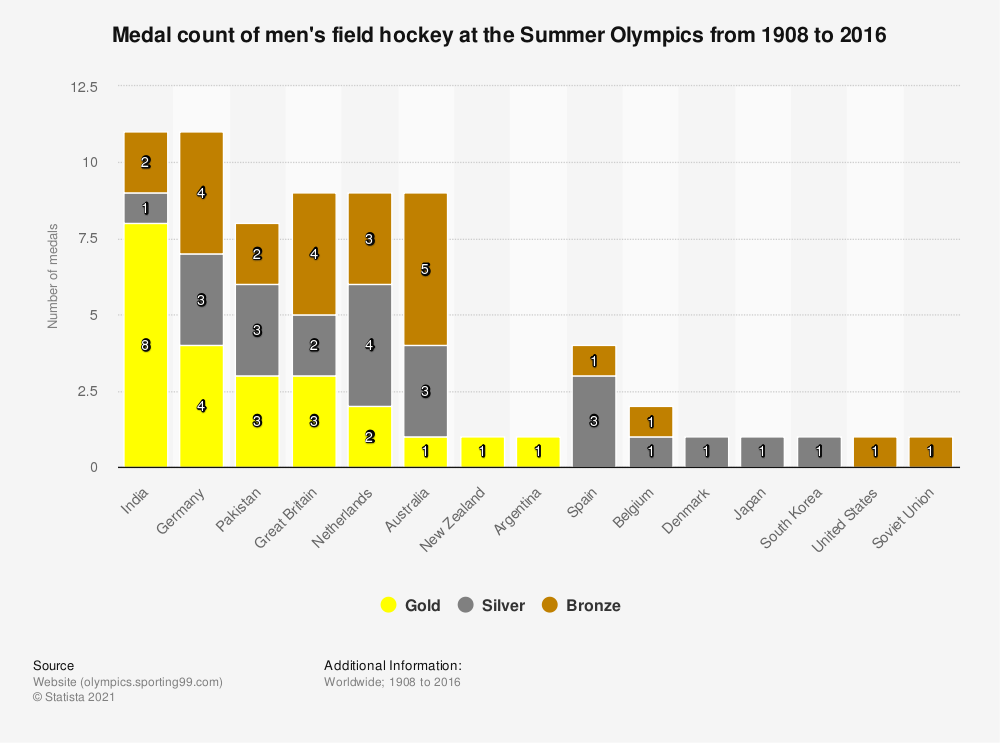 Statistic: Medal count of men's field hockey at the Summer Olympics from 1908 to 2016   Statista