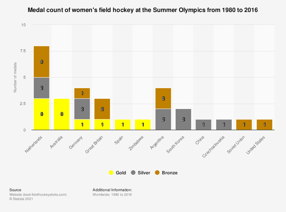 Statistic: Medal count of women's field hockey at the Summer Olympics from 1980 to 2016 | Statista