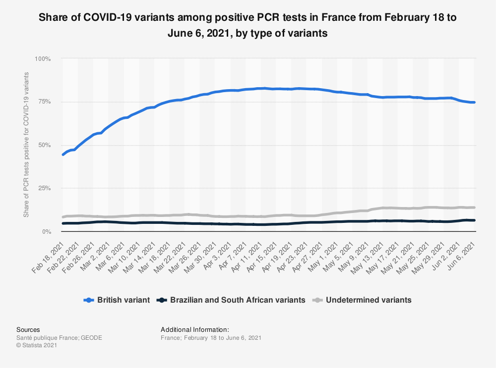 Statistic: Share of COVID-19 variants among positive PCR tests in France from February 18 to June 6, 2021, by type of variants | Statista