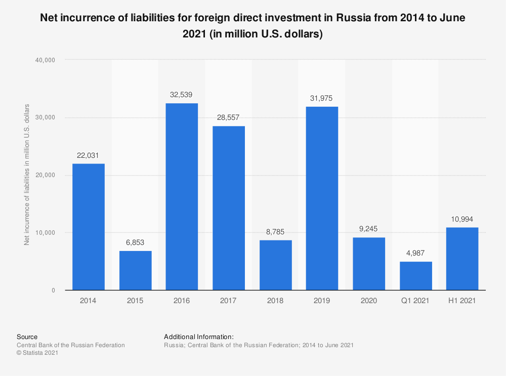 Statistic: Net incurrence of liabilities for foreign direct investment in Russia from 2014 to 1st quarter 2021 (in million U.S. dollars) | Statista