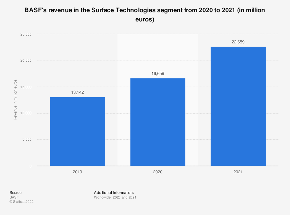 Statistic: BASF's revenue in the Surface Technologies segment in 2019 and 2020 (in million euros) | Statista
