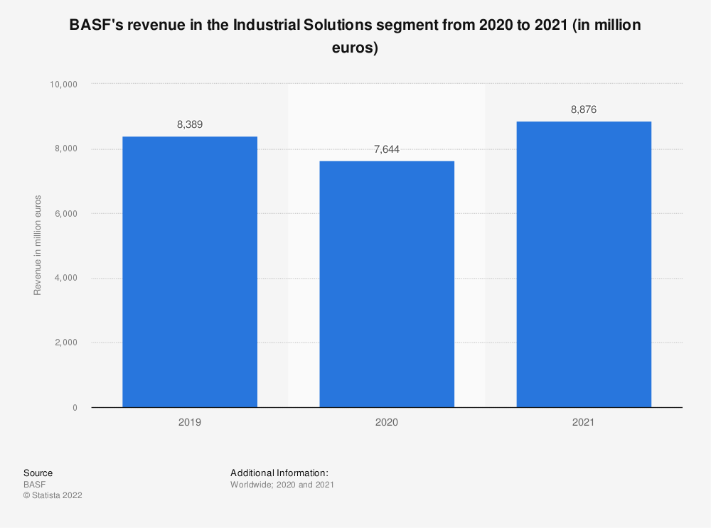 Statistic: BASF's revenue in the Industrial Solutions segment in 2019 and 2020 (in million euros)   Statista