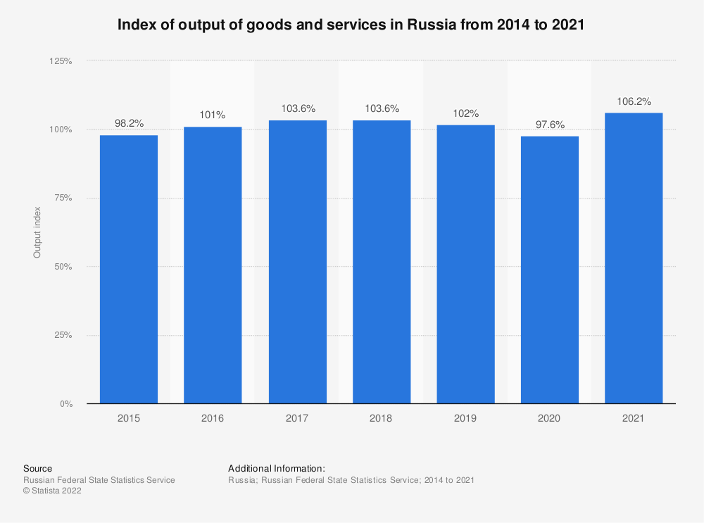 Statistic: Index of output of goods and services in Russia from 2014 to 2020   Statista