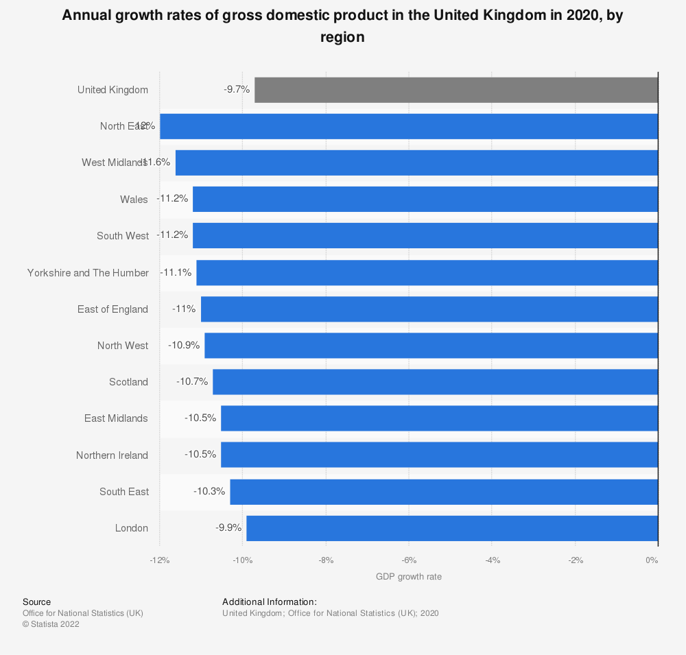 Statistic: Annual growth rates of gross domestic product in the United Kingdom in 2019, by region   Statista