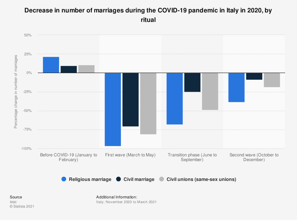 Statistic: Decrease in number of marriages during the COVID-19 pandemic in Italy in 2020, by ritual | Statista