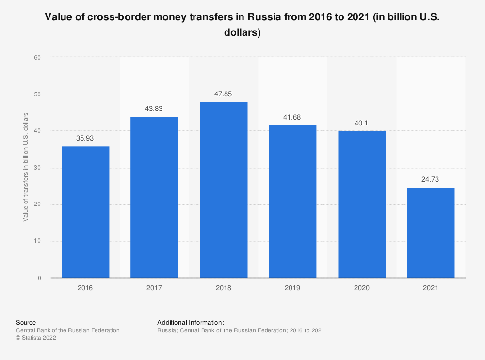 Statistic: Value of cross-border money transfers in Russia from 2016 to 2020 (in billion U.S. dollars)   Statista