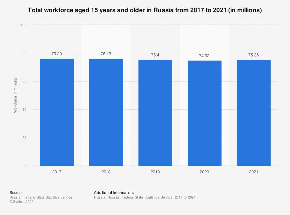 Statistic: Total workforce aged 15 years and older in Russia from 2017 to 2020 (in millions)   Statista
