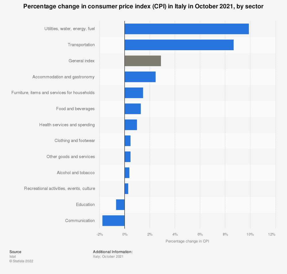 Statistic: Percentage change in consumer price index (CPI) in Italy in June 2021, by sector | Statista