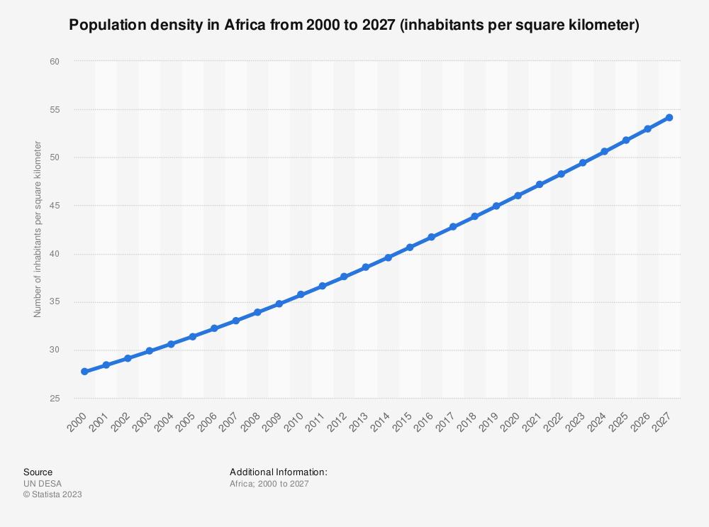 Statistic: Population density in Africa from 2000 to 2025 (inhabitants per square kilometer)   Statista