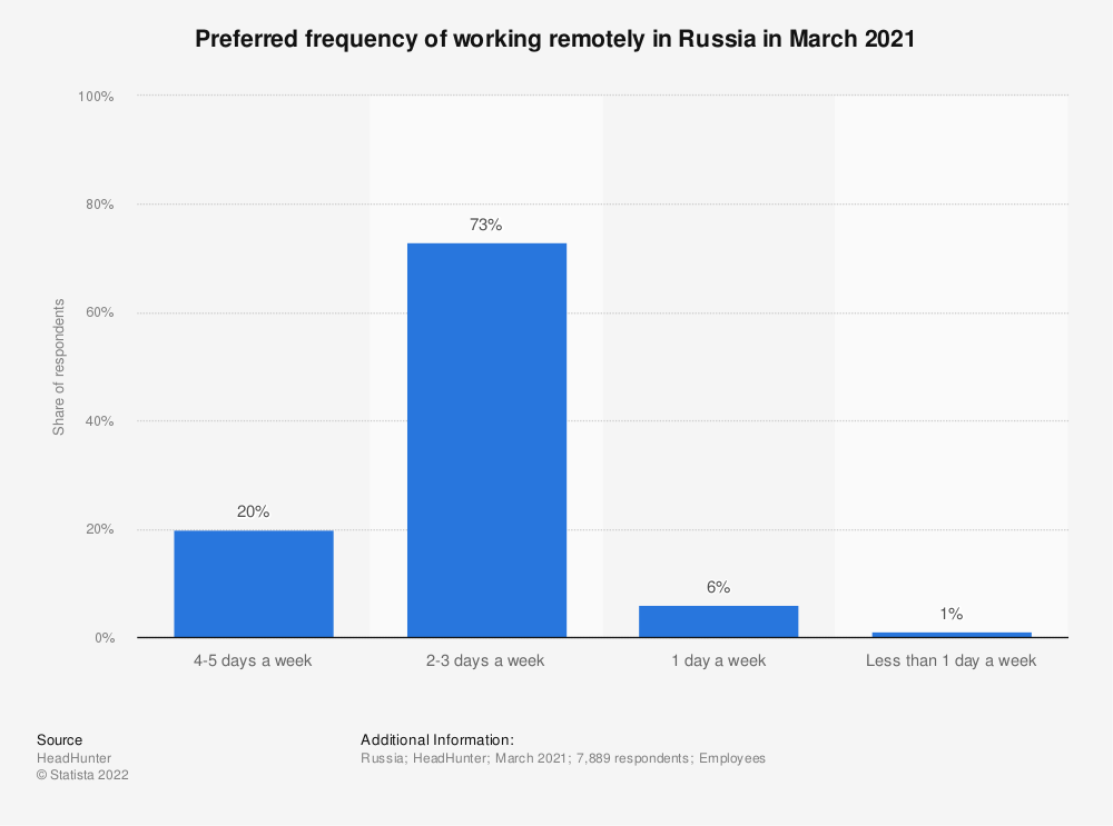 Statistic: Number of working days out of office preferred in Russia in 2020 | Statista