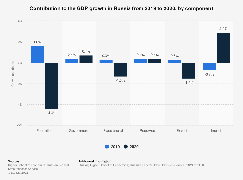 Statistic: Contribution to the GDP growth in Russia from 2019 to 2020, by component | Statista