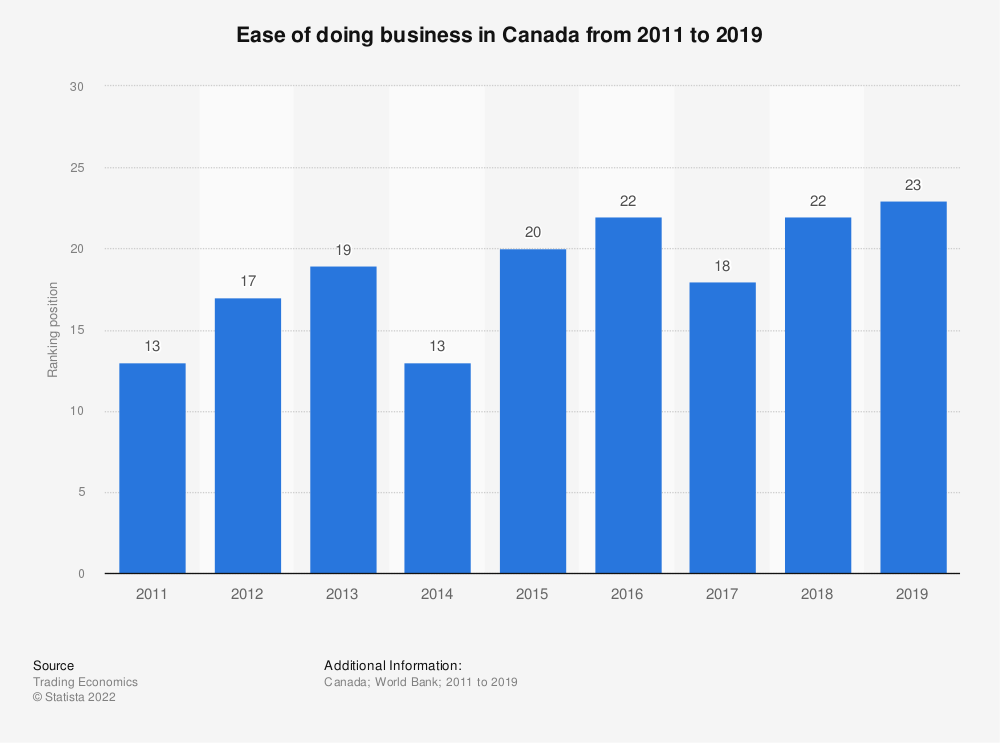 Statistic: Ease of doing business in Canada from 2011 to 2019   Statista