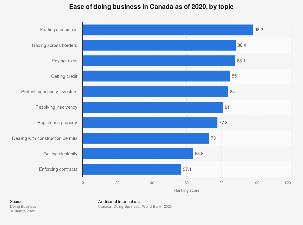 Statistic: Ease of doing business in Canada as of 2020, by topic | Statista