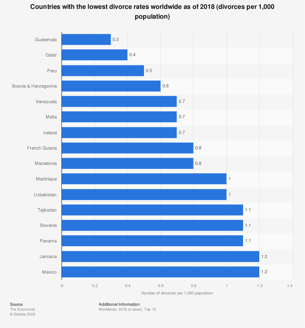 Statistic: Countries with the lowest divorce rates worldwide as of 2018 (divorces per 1,000 population)   Statista