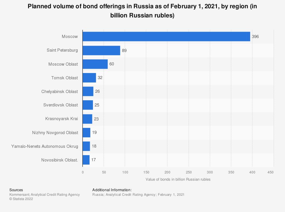 Statistic: Planned volume of bond offerings in Russia as of February 1, 2021, by region (in billion Russian rubles)   Statista