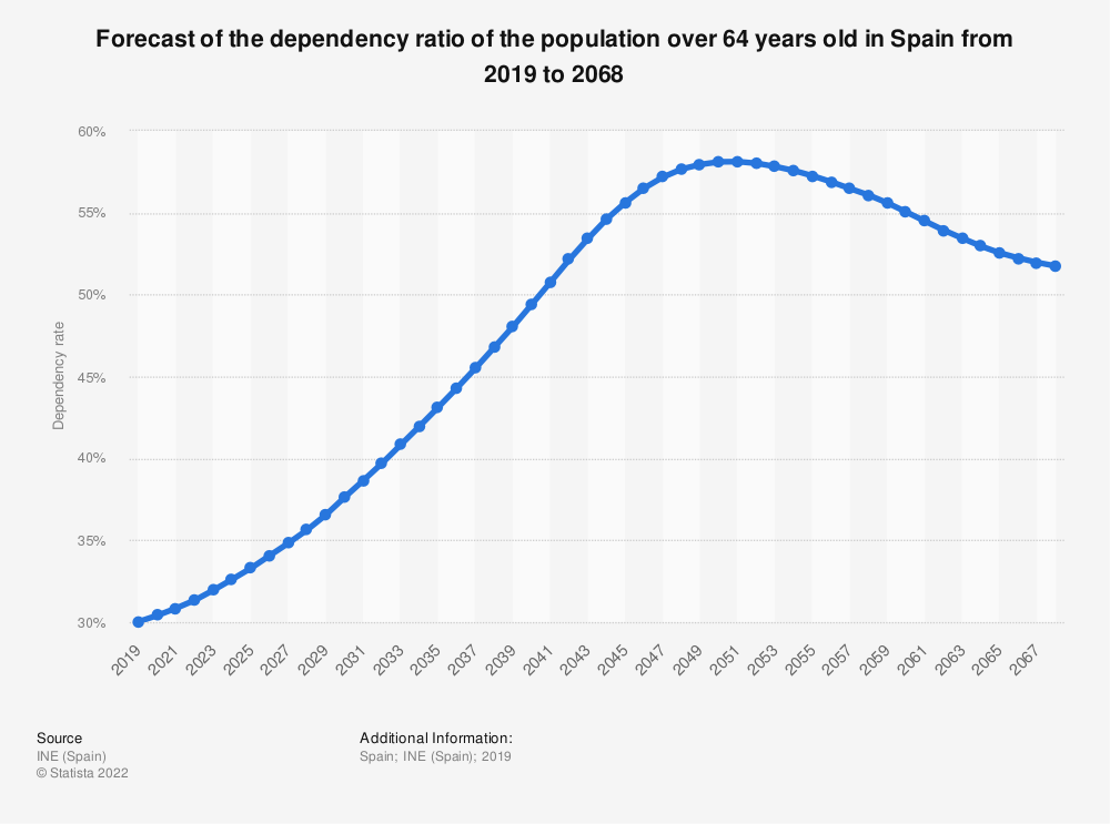 Statistic: Forecast of the dependency ratio of the population over 64 years old in Spain from 2019 to 2068 | Statista