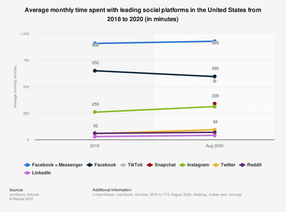Statistic: Average monthly time spent with leading social platforms in the United States from 2018 to 2020 (in minutes) | Statista