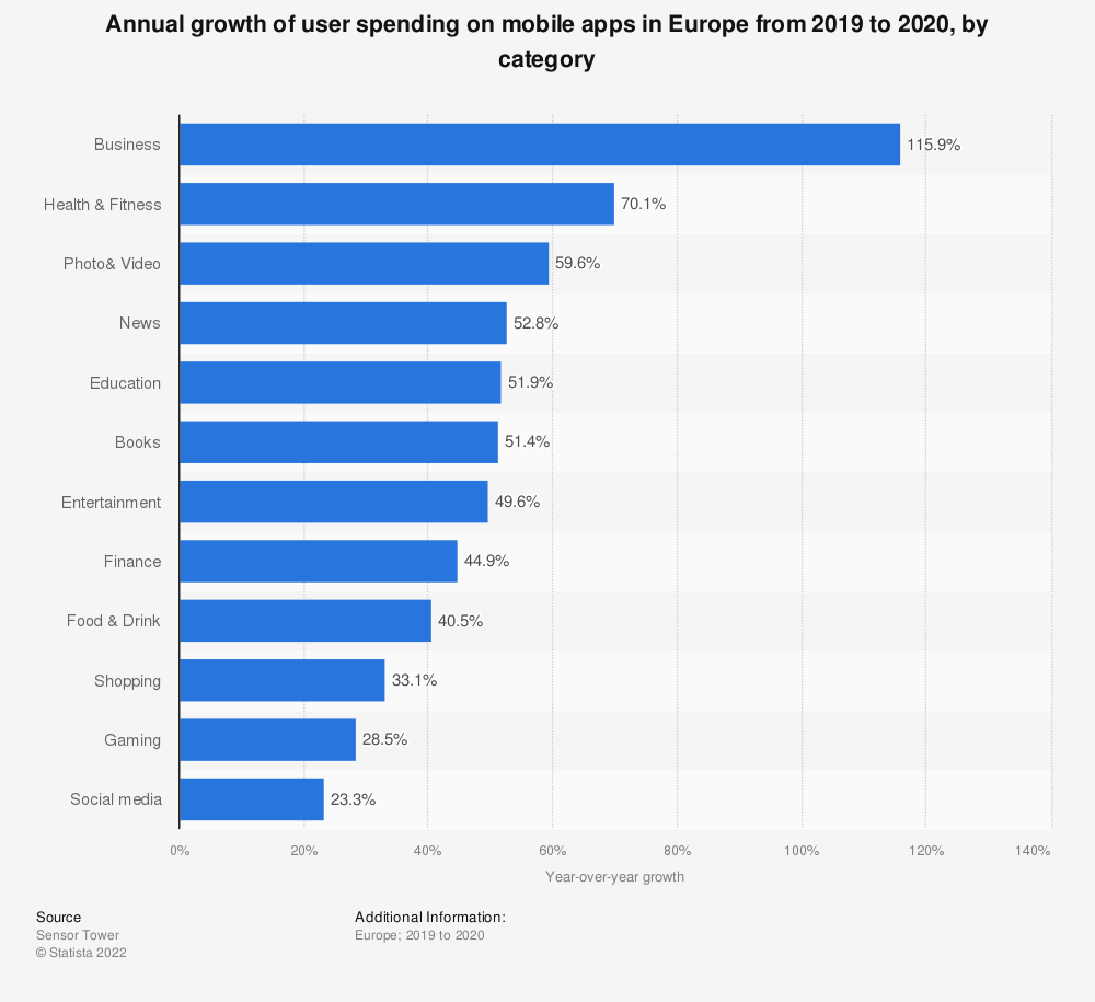 Statistic: Annual growth of user spending on mobile apps in Europe from 2019 to 2020, by category | Statista
