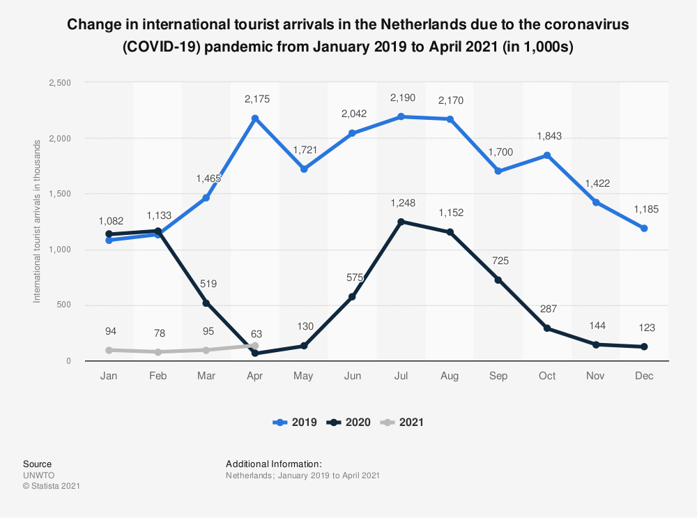 Statistic: Change in monthly international tourist arrivals in the Netherlands due to the coronavirus (COVID-19) pandemic from 2019 to 2020 (in 1,000s) | Statista