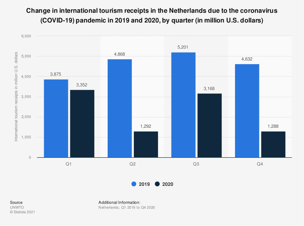 Statistic: Change in international tourism receipts in the Netherlands due to the coronavirus (COVID-19) pandemic from 2019 to 2020, by quarter (in million U.S. dollars) | Statista