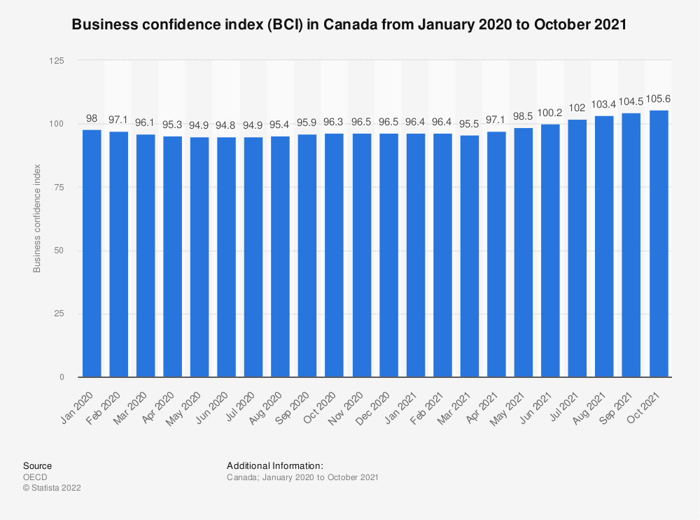 Statistic: Business confidence index (BCI) in Canada from January 2020 to January 2021   Statista